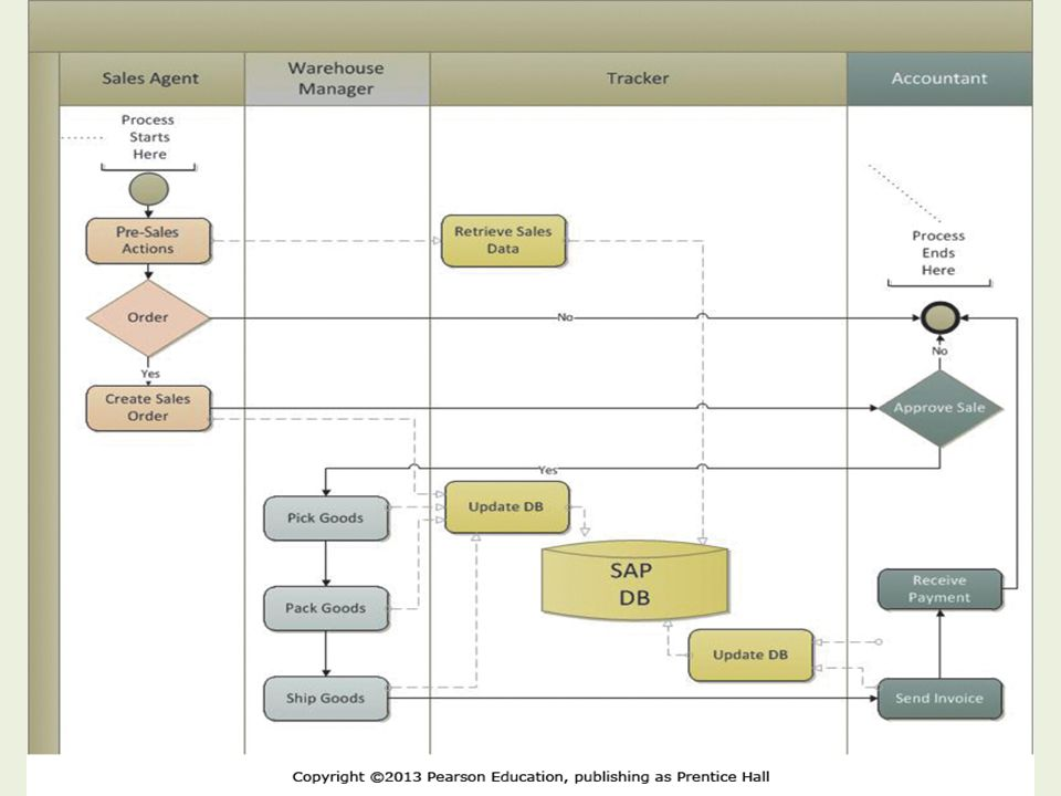 How Does the Sales Process Work at CBI After SAP. Copyright © 2013 Pearson Education, Inc.