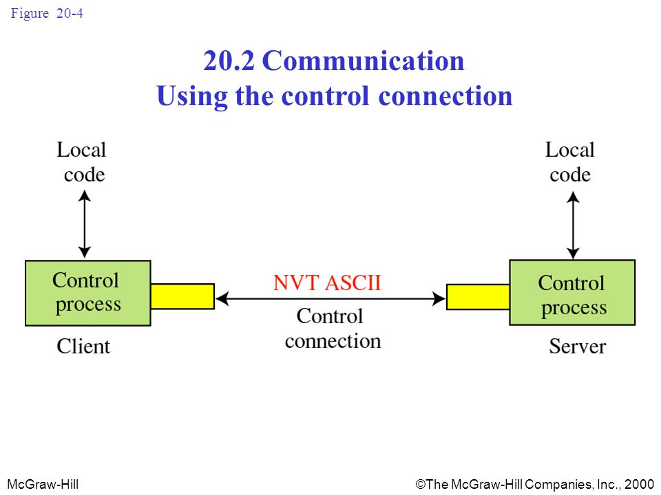 McGraw-Hill©The McGraw-Hill Companies, Inc., 2000 Figure Communication Using the control connection