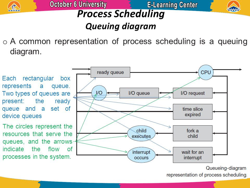 Process by dr amin danial asham references operating system o a common representation of process scheduling is a queuing diagram ccuart Image collections