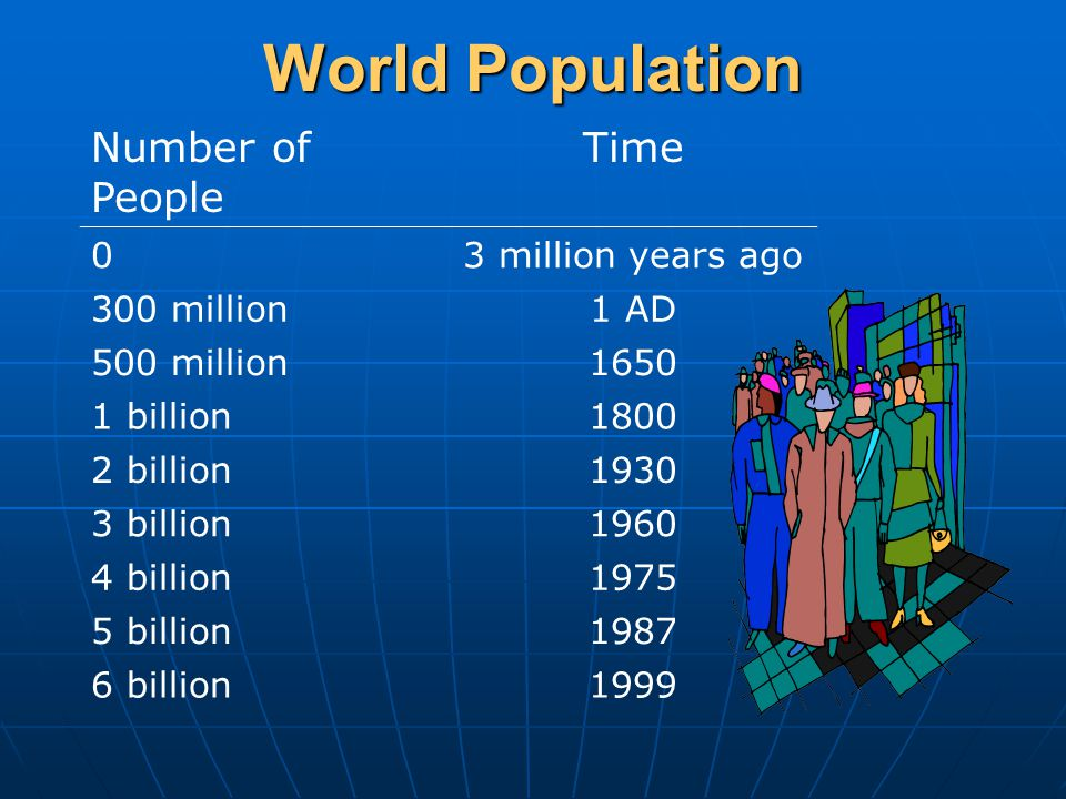 World Population Number of People Time 03 million years ago 300 million1 AD 500 million billion billion billion billion billion billion1999