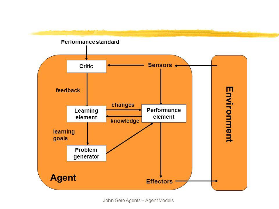 AGENT MODELS  John Gero Agents – Agent Models ? environment percepts