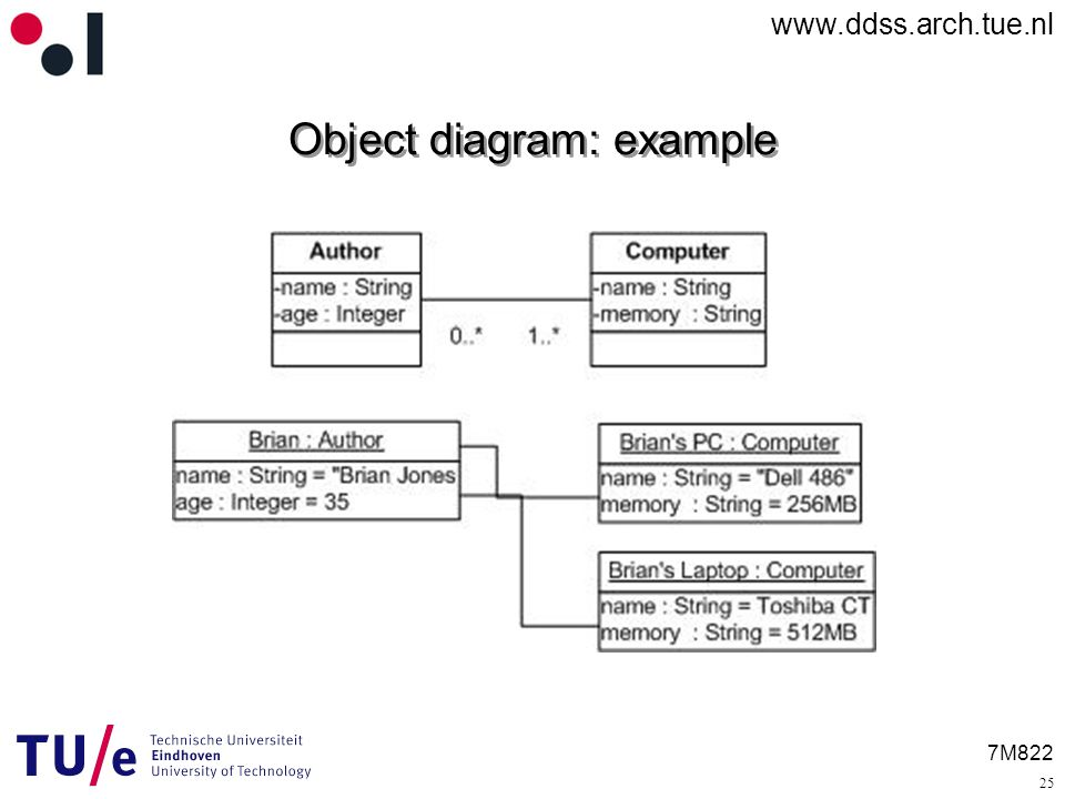 7M822 Object diagram: example 25