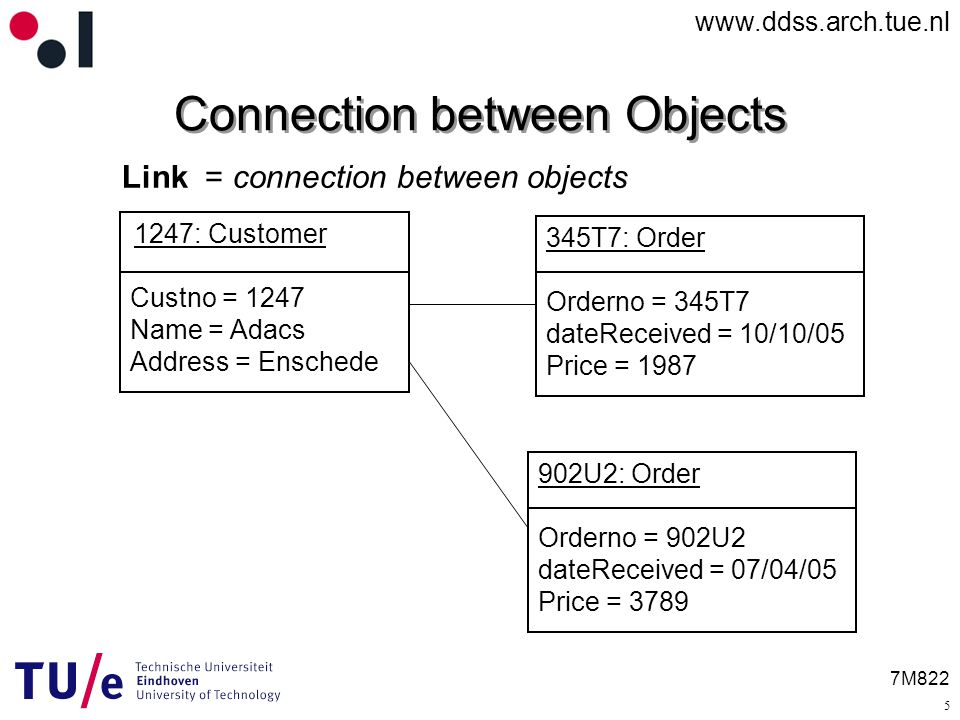 7M822 Link = connection between objects Connection between Objects 1247: Customer Custno = 1247 Name = Adacs Address = Enschede 345T7: Order Orderno = 345T7 dateReceived = 10/10/05 Price = U2: Order Orderno = 902U2 dateReceived = 07/04/05 Price =