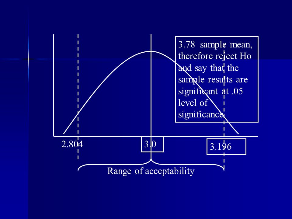 sample mean, therefore reject Ho and say that the sample results are significant at.05 level of significance Range of acceptability