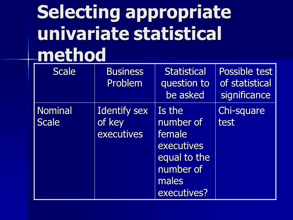 Selecting appropriate univariate statistical method Scale Business Problem Statistical question to be asked Possible test of statistical significance Nominal Scale Identify sex of key executives Is the number of female executives equal to the number of males executives.