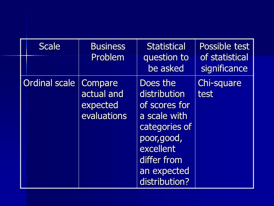 Scale Business Problem Statistical question to be asked Possible test of statistical significance Ordinal scale Compare actual and expected evaluations Does the distribution of scores for a scale with categories of poor,good, excellent differ from an expected distribution.