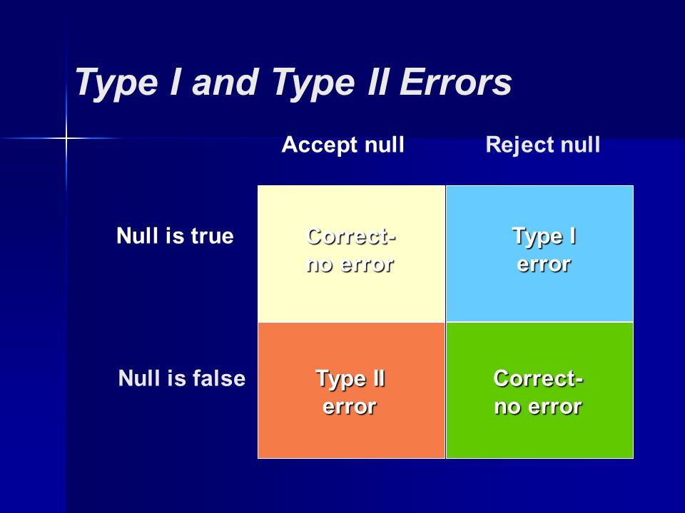 Type I and Type II Errors Accept nullReject null Null is true Null is false Correct- no error Type I error Type II errorCorrect- no error