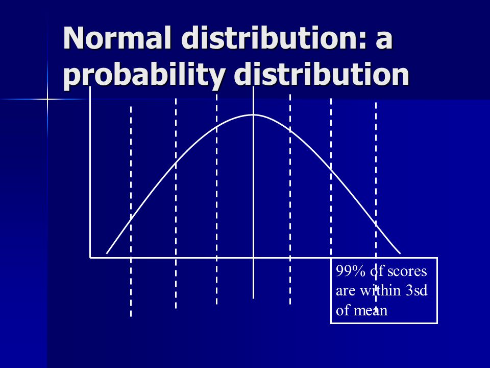 Normal distribution: a probability distribution 99% of scores are within 3sd of mean