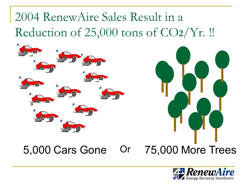 2004 RenewAire Sales Result in a Reduction of 25,000 tons of CO 2 /Yr.