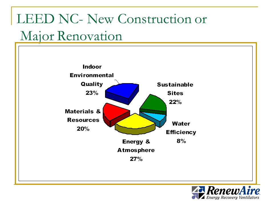 LEED NC- New Construction or Major Renovation