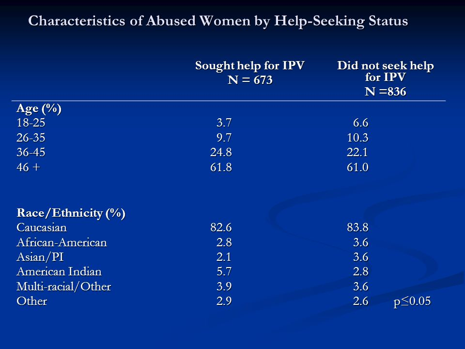 Characteristics of Abused Women by Help-Seeking Status Sought help for IPV N = 673 Did not seek help for IPV N =836 Age (%) Race/Ethnicity (%) CaucasianAfrican-AmericanAsian/PI American Indian Multi-racial/OtherOther p≤ p≤0.05