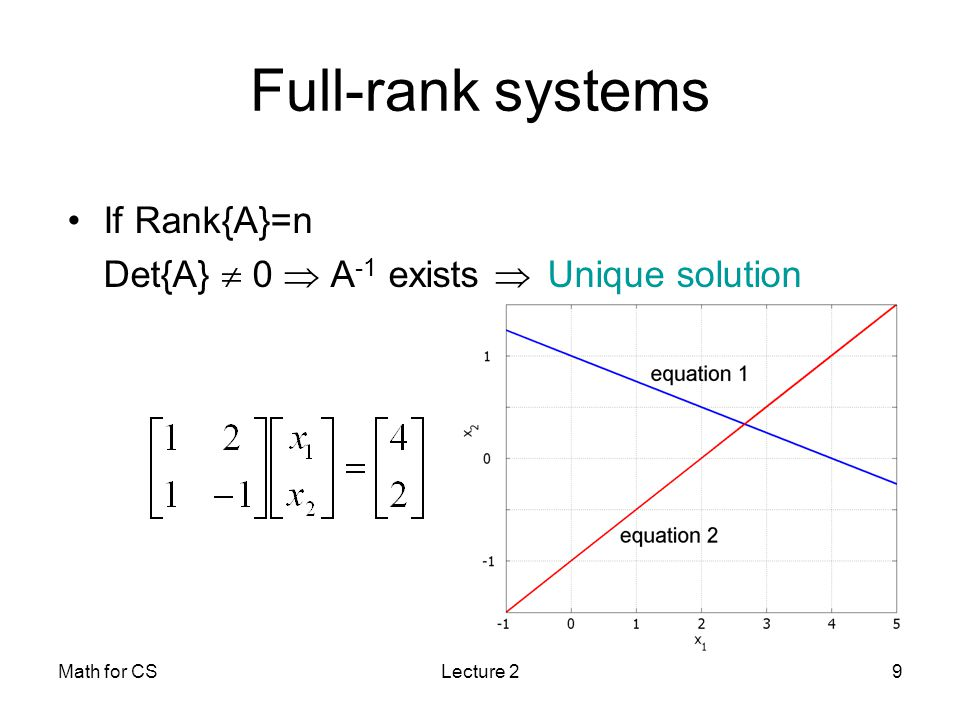 Math for CSLecture 29 Full-rank systems If Rank{A}=n Det{A}  0  A -1 exists  Unique solution