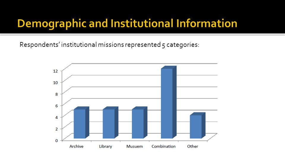 Respondents' institutional missions represented 5 categories: