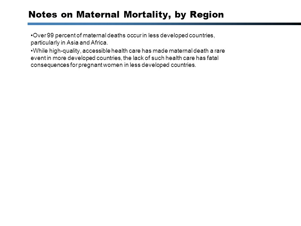 Notes on Maternal Mortality, by Region Over 99 percent of maternal deaths occur in less developed countries, particularly in Asia and Africa.