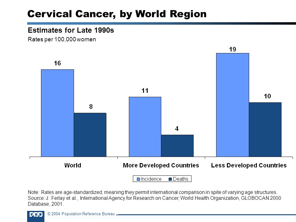 © 2004 Population Reference Bureau Estimates for Late 1990s Rates per 100,000 women Cervical Cancer, by World Region Note: Rates are age-standardized, meaning they permit international comparison in spite of varying age structures.