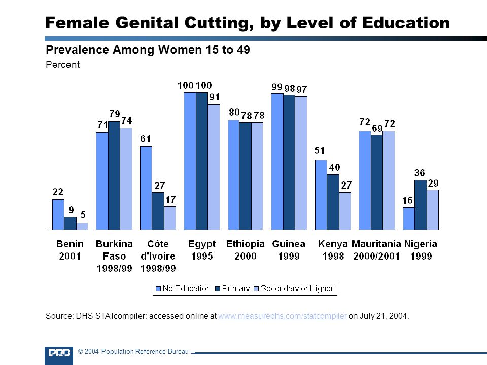 © 2004 Population Reference Bureau Female Genital Cutting, by Level of Education Prevalence Among Women 15 to 49 Percent Source: DHS STATcompiler: accessed online at   on July 21,