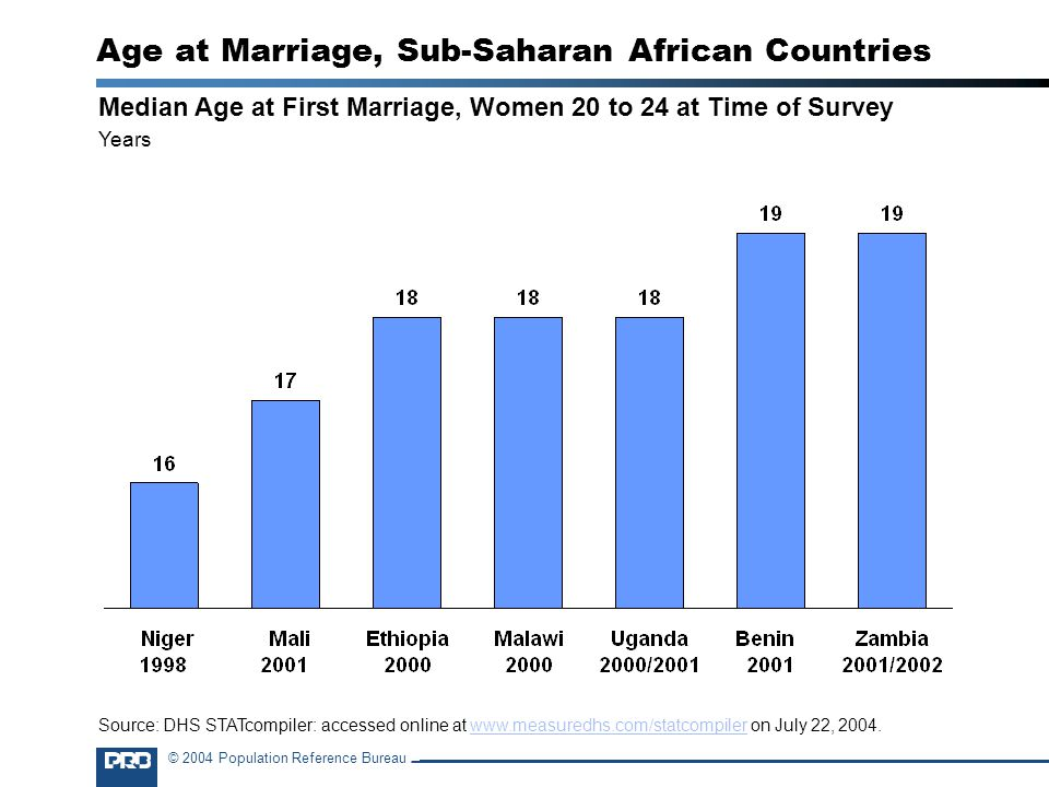 © 2004 Population Reference Bureau Age at Marriage, Sub-Saharan African Countries Median Age at First Marriage, Women 20 to 24 at Time of Survey Years Source: DHS STATcompiler: accessed online at   on July 22,