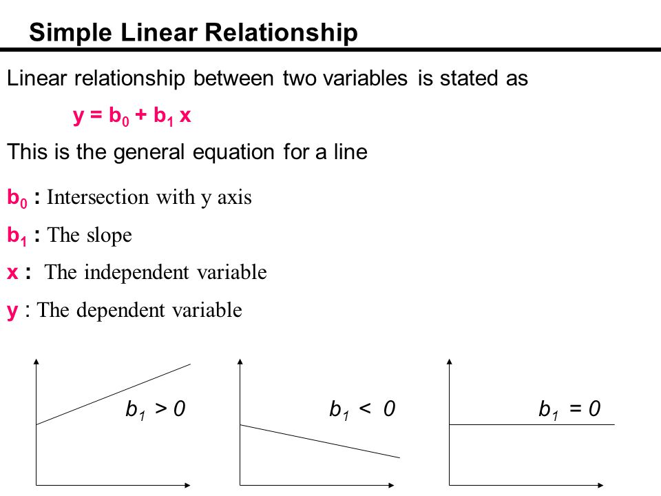 Simple Linear Relationship Linear relationship between two variables is stated as y = b 0 + b 1 x This is the general equation for a line b 0 : Intersection with y axis b 1 : The slope x : The independent variable y : The dependent variable b 1 > 0b 1 < 0b 1 = 0