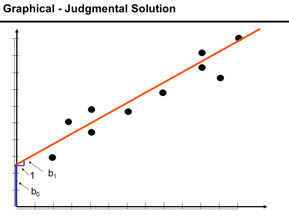Graphical - Judgmental Solution b 1 b0b0 1