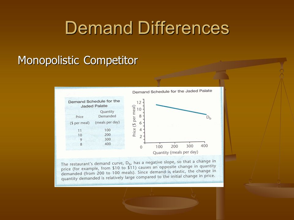 Demand Differences Monopolistic Competitor