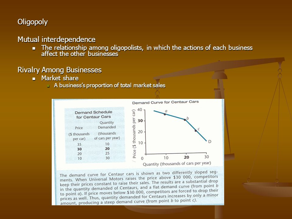 Oligopoly Mutual interdependence The relationship among oligopolists, in which the actions of each business affect the other businesses The relationship among oligopolists, in which the actions of each business affect the other businesses Rivalry Among Businesses Market share Market share A business's proportion of total market sales A business's proportion of total market sales