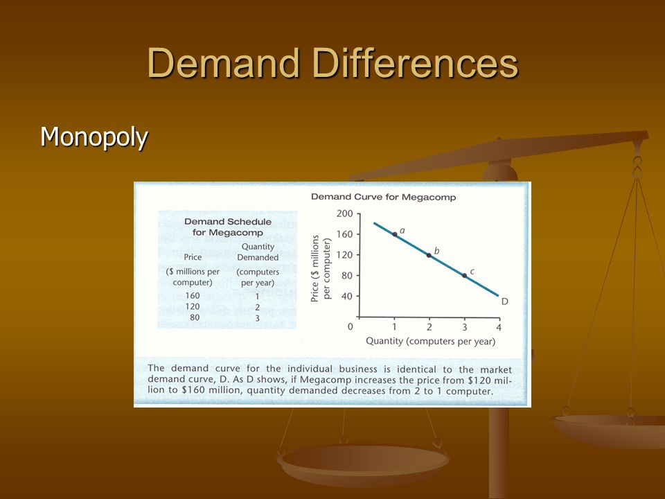 Demand Differences Monopoly