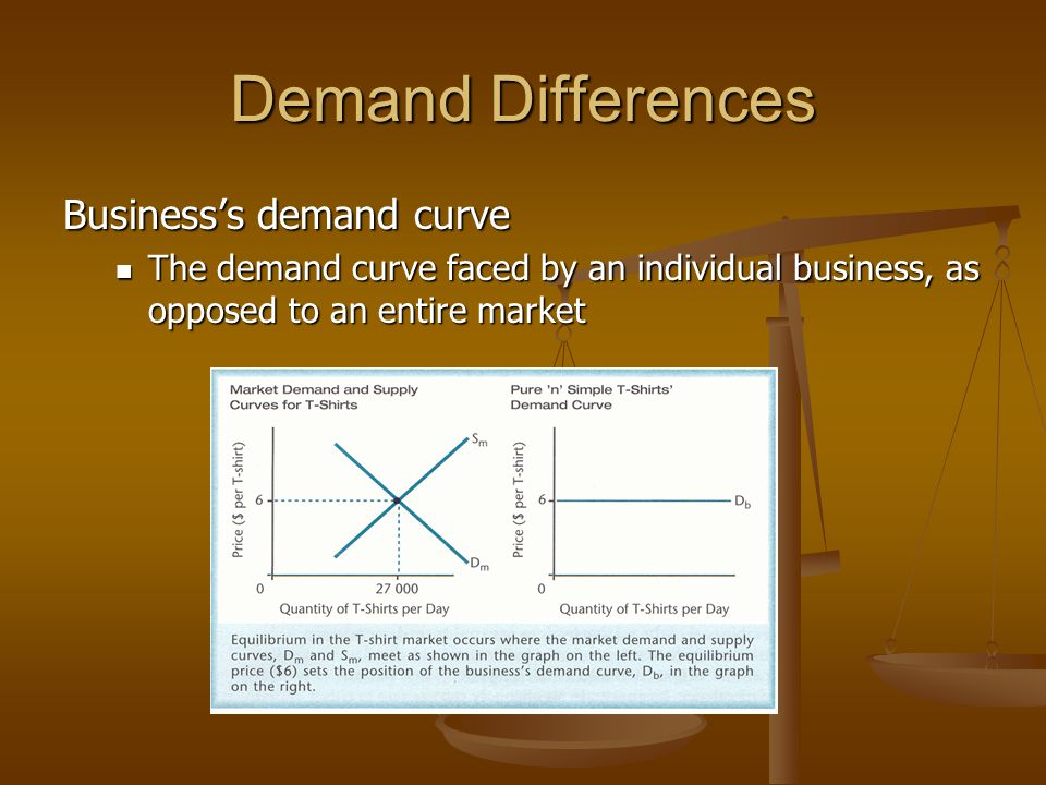 Demand Differences Business's demand curve The demand curve faced by an individual business, as opposed to an entire market The demand curve faced by an individual business, as opposed to an entire market