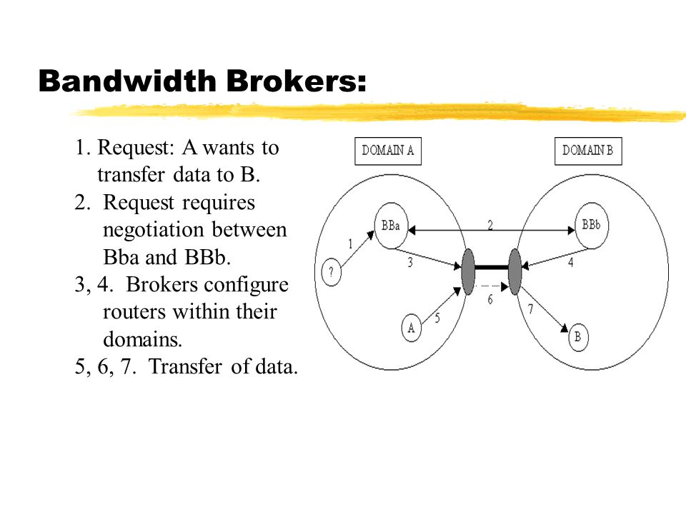 Bandwidth Brokers: 1. Request: A wants to transfer data to B.