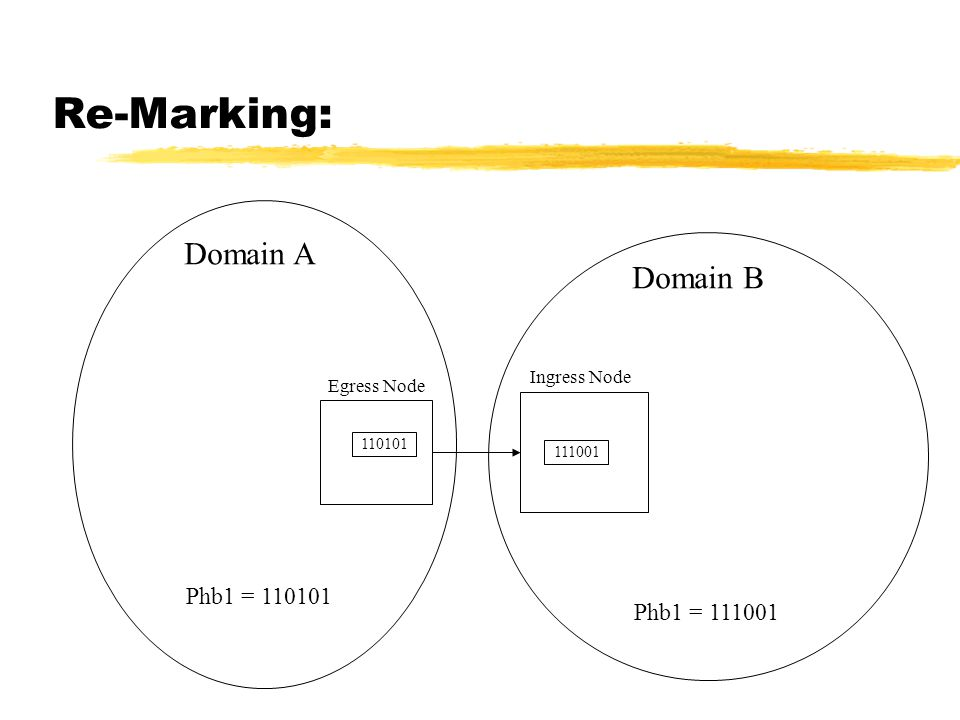 Re-Marking: Phb1 = Domain A Domain B Phb1 = Ingress Node Egress Node