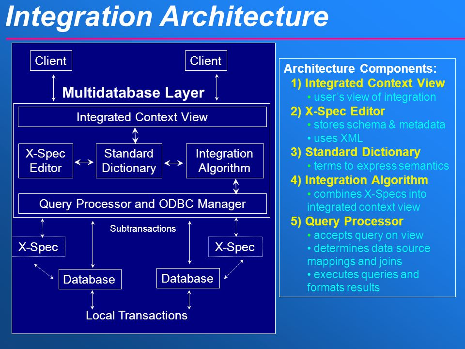 Integration Architecture Architecture Components: 1) Integrated Context View user's view of integration 2) X-Spec Editor stores schema & metadata uses XML 3) Standard Dictionary terms to express semantics 4) Integration Algorithm combines X-Specs into integrated context view 5) Query Processor accepts query on view determines data source mappings and joins executes queries and formats results Local Transactions X-Spec X-Spec Editor Standard Dictionary Integration Algorithm Integrated Context View Query Processor and ODBC Manager Database Client Subtransactions Client Multidatabase Layer Database X-Spec