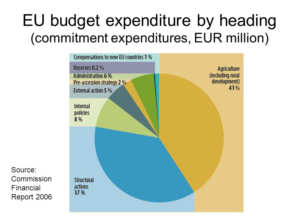 EU budget expenditure by heading (commitment expenditures, EUR million) Source: Commission Financial Report 2006