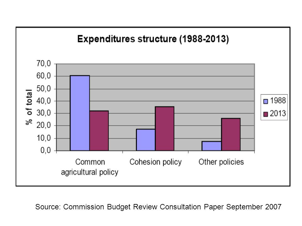 Source: Commission Budget Review Consultation Paper September 2007