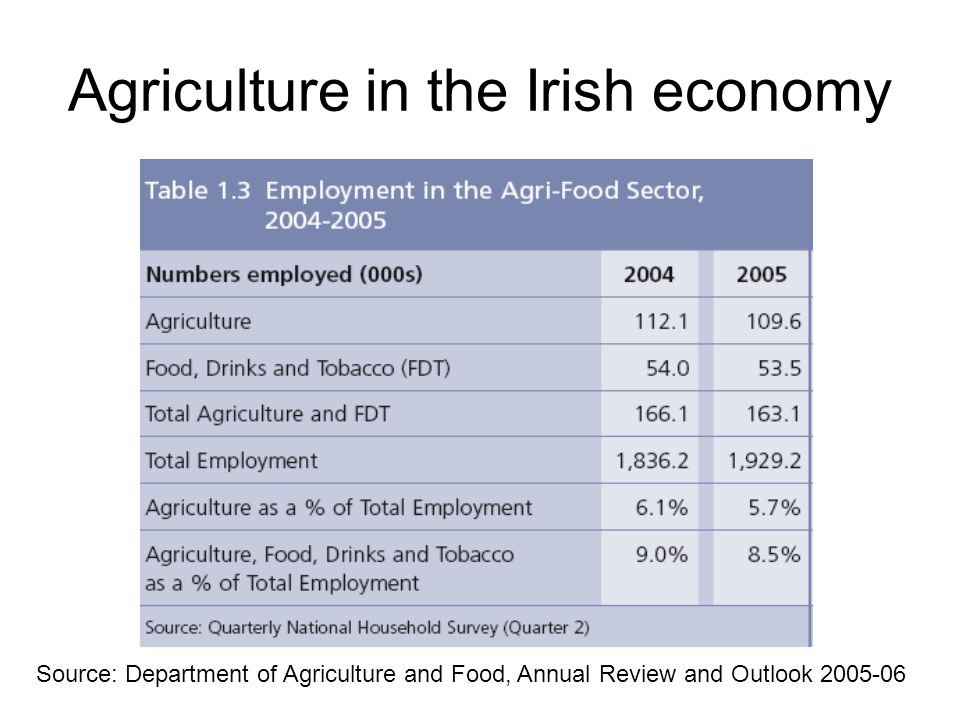 Source: Department of Agriculture and Food, Annual Review and Outlook Agriculture in the Irish economy