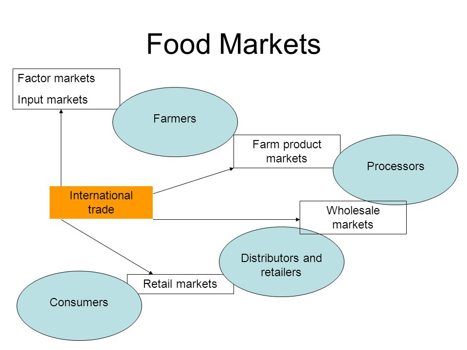 Food Markets Factor markets Input markets Farm product markets Retail markets FarmersProcessorsDistributors and retailers Wholesale markets International trade Consumers