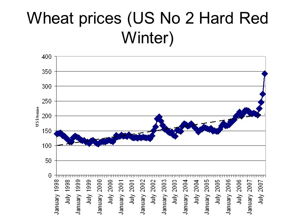 Wheat prices (US No 2 Hard Red Winter)