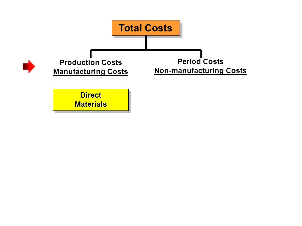 Total Costs Production Costs Manufacturing Costs DirectMaterialsDirectMaterials Period Costs Non-manufacturing Costs
