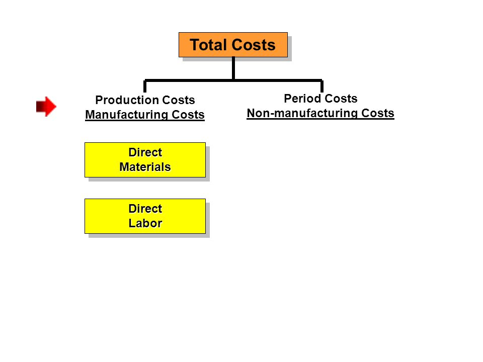 Total Costs Production Costs Manufacturing Costs DirectMaterialsDirectMaterials Period Costs Non-manufacturing Costs DirectLaborDirectLabor