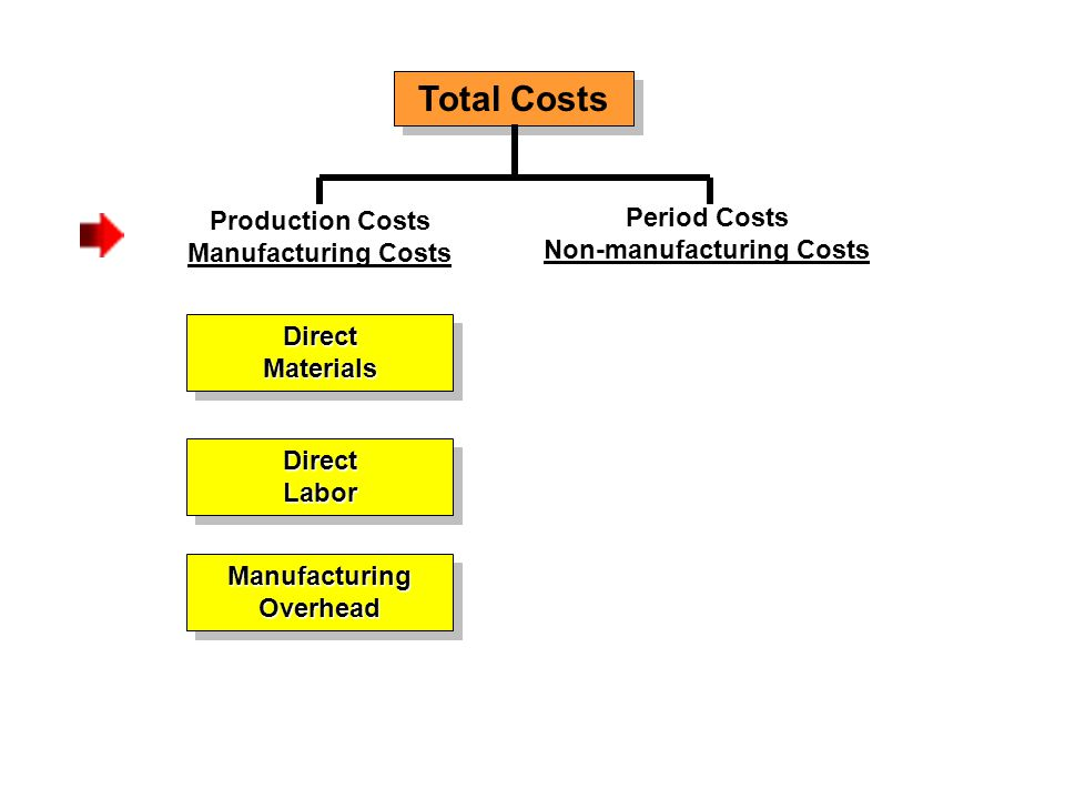 Total Costs Production Costs Manufacturing Costs DirectMaterialsDirectMaterials Period Costs Non-manufacturing Costs DirectLaborDirectLabor ManufacturingOverheadManufacturingOverhead