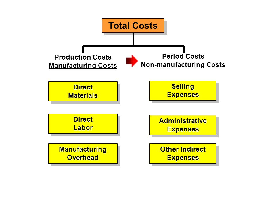 Total Costs Production Costs Manufacturing Costs DirectMaterialsDirectMaterials SellingExpensesSellingExpenses Period Costs Non-manufacturing Costs DirectLaborDirectLabor AdministrativeExpensesAdministrativeExpenses ManufacturingOverheadManufacturingOverhead Other Indirect Expenses Expenses