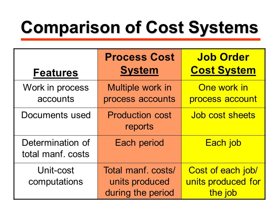 Comparison of Cost Systems Features Process Cost System Job Order Cost System Work in process accounts Multiple work in process accounts One work in process account Documents usedProduction cost reports Job cost sheets Determination of total manf.