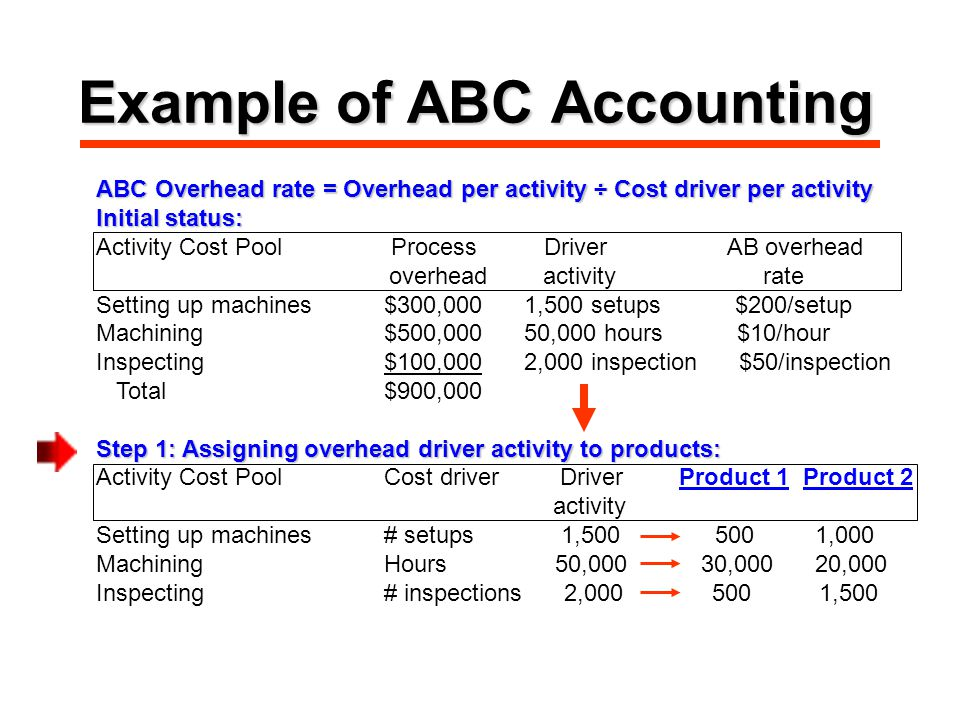 Example of ABC Accounting ABC Overhead rate = Overhead per activity ÷ Cost driver per activity Initial status: Activity Cost Pool Process Driver AB overhead overhead activity rate Setting up machines$300,000 1,500 setups $200/setup Machining$500,000 50,000 hours $10/hour Inspecting$100,000 2,000 inspection $50/inspection Total$900,000 Step 1: Assigning overhead driver activity to products: Activity Cost PoolCost driver Driver Product 1 Product 2 activity Setting up machines# setups 1, ,000 MachiningHours 50,000 30,000 20,000 Inspecting# inspections 2, ,500