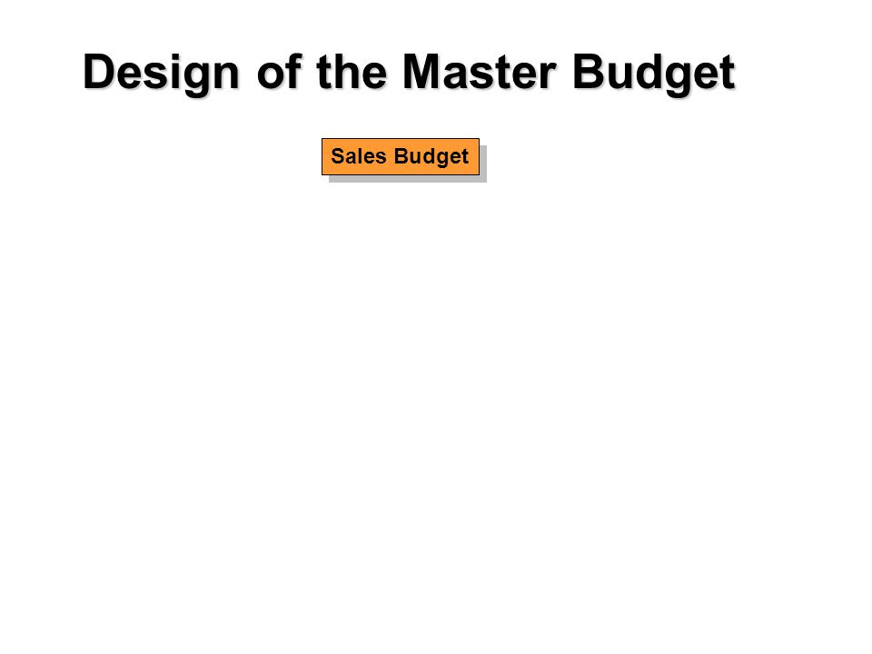 Sales Budget Design of the Master Budget