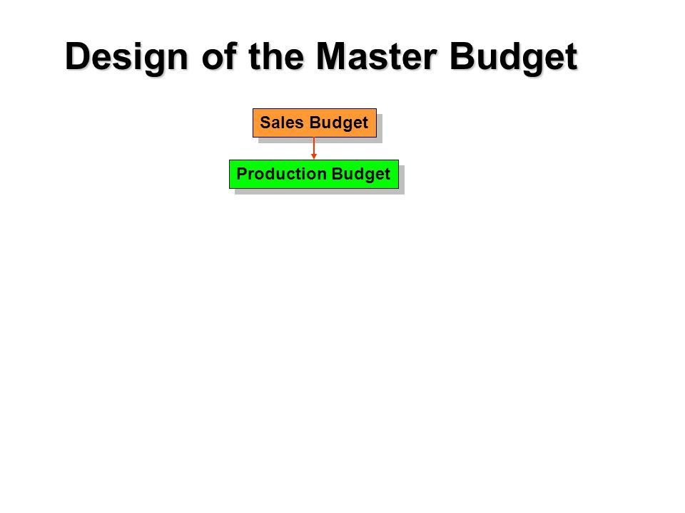 Sales Budget Production Budget Design of the Master Budget