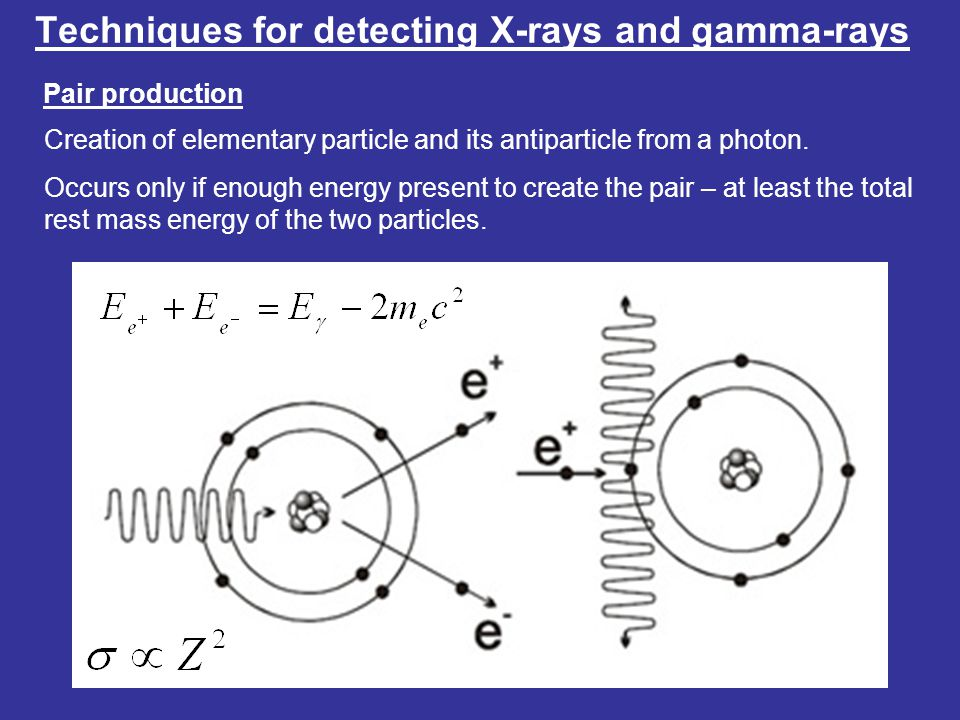 Techniques for detecting X-rays and gamma-rays Pair production Creation of elementary particle and its antiparticle from a photon.