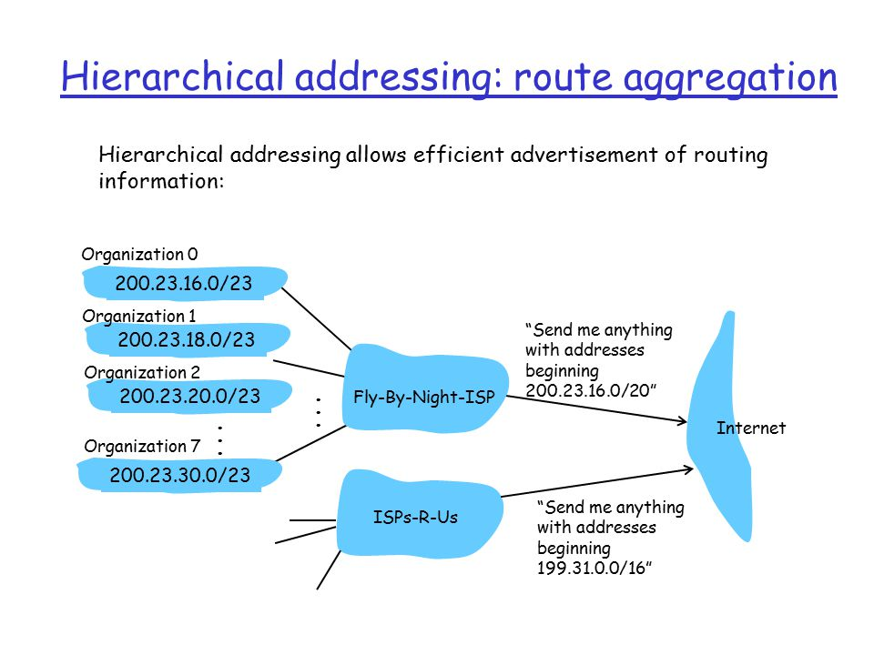 Hierarchical addressing: route aggregation Send me anything with addresses beginning / / / /23 Fly-By-Night-ISP Organization 0 Organization 7 Internet Organization 1 ISPs-R-Us Send me anything with addresses beginning / /23 Organization