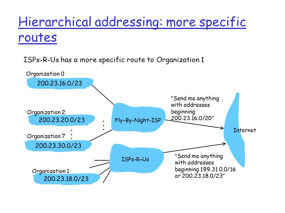 Hierarchical addressing: more specific routes ISPs-R-Us has a more specific route to Organization 1 Send me anything with addresses beginning / / / /23 Fly-By-Night-ISP Organization 0 Organization 7 Internet Organization 1 ISPs-R-Us Send me anything with addresses beginning /16 or / /23 Organization