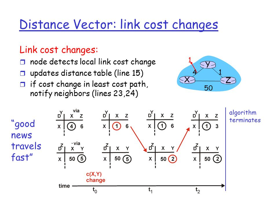 Distance Vector: link cost changes Link cost changes: r node detects local link cost change r updates distance table (line 15) r if cost change in least cost path, notify neighbors (lines 23,24) X Z Y 1 algorithm terminates good news travels fast