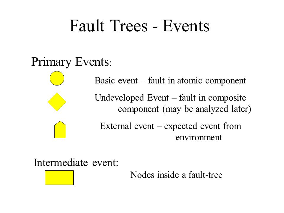 Fault Trees - Events Primary Events : Basic event – fault in atomic component Undeveloped Event – fault in composite component (may be analyzed later) External event – expected event from environment Intermediate event: Nodes inside a fault-tree