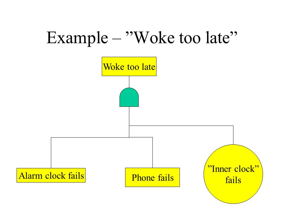 Example – Woke too late Woke too late Alarm clock fails Phone fails Inner clock fails