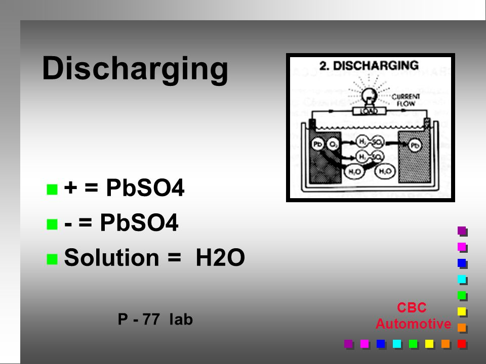 CBC Automotive Discharging n + = PbSO4 n - = PbSO4 n Solution = H2O P - 77 lab